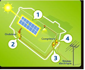 Energisol installateurs de panneaux photovoltaiques for Fonctionnement des panneaux photovoltaiques